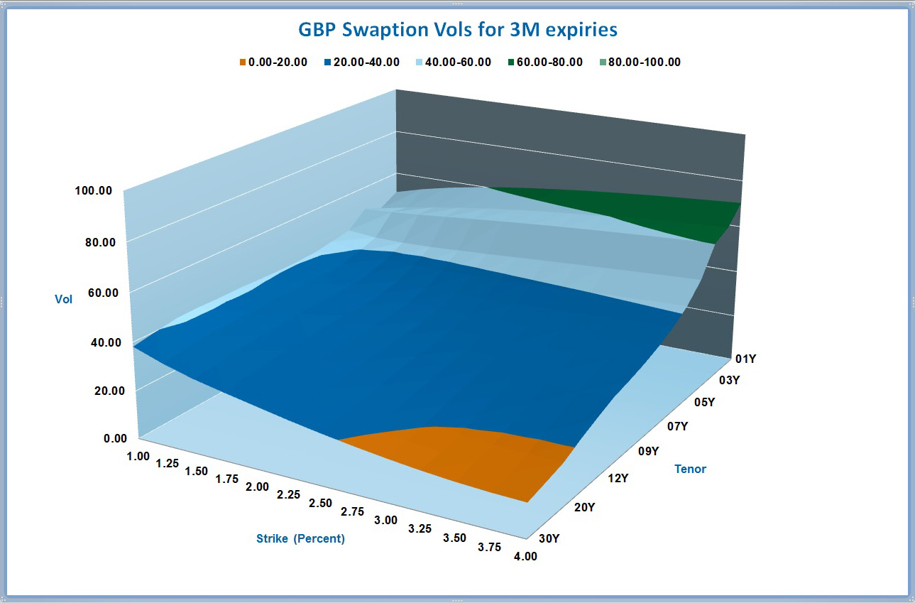 GBP Swaption Vol Chart