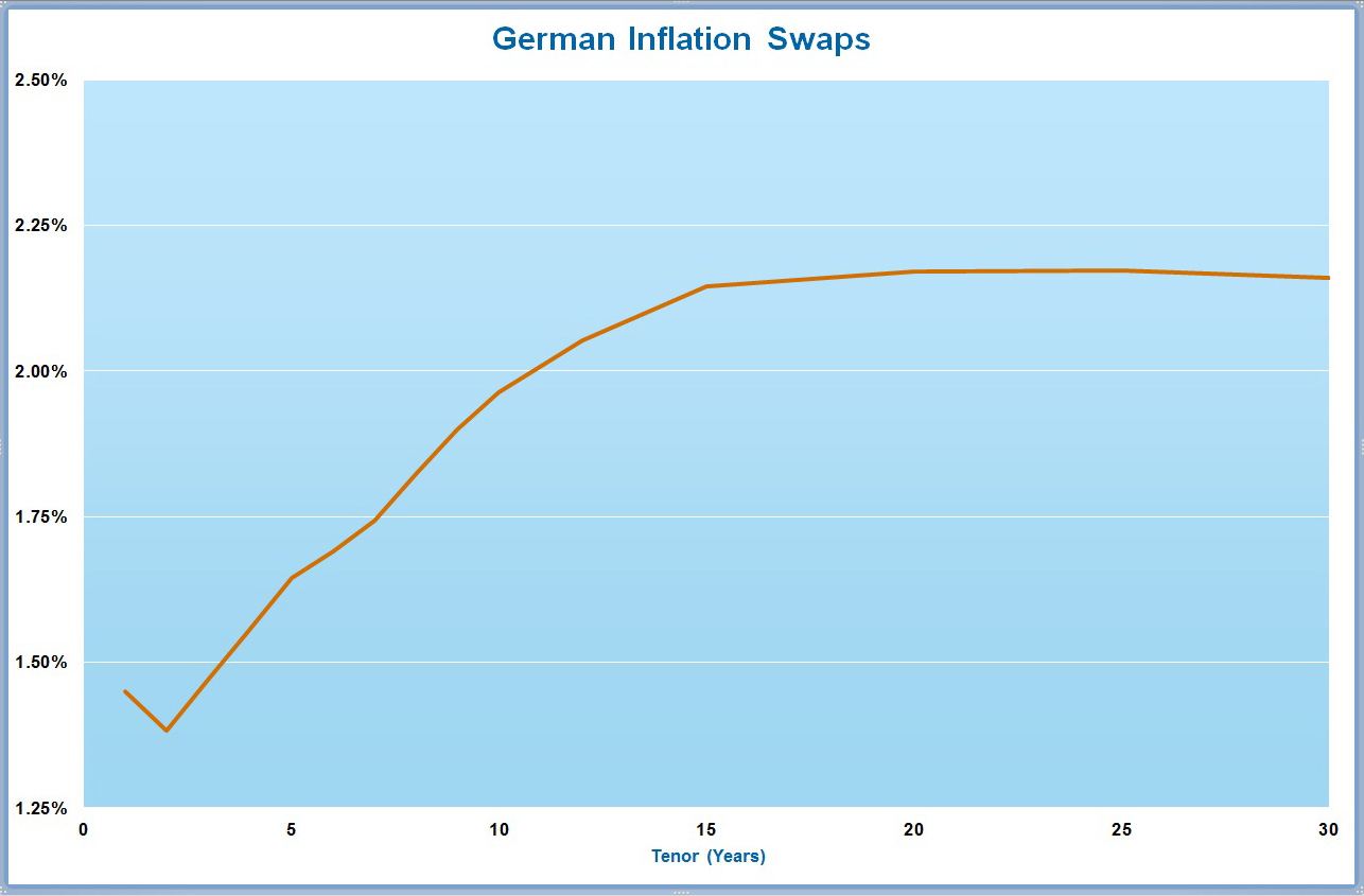 German Inflation Swap Chart