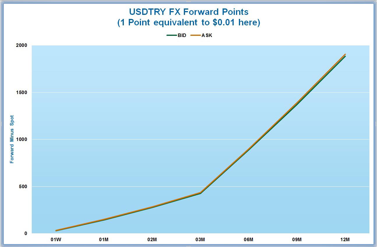 Forex traders statistics